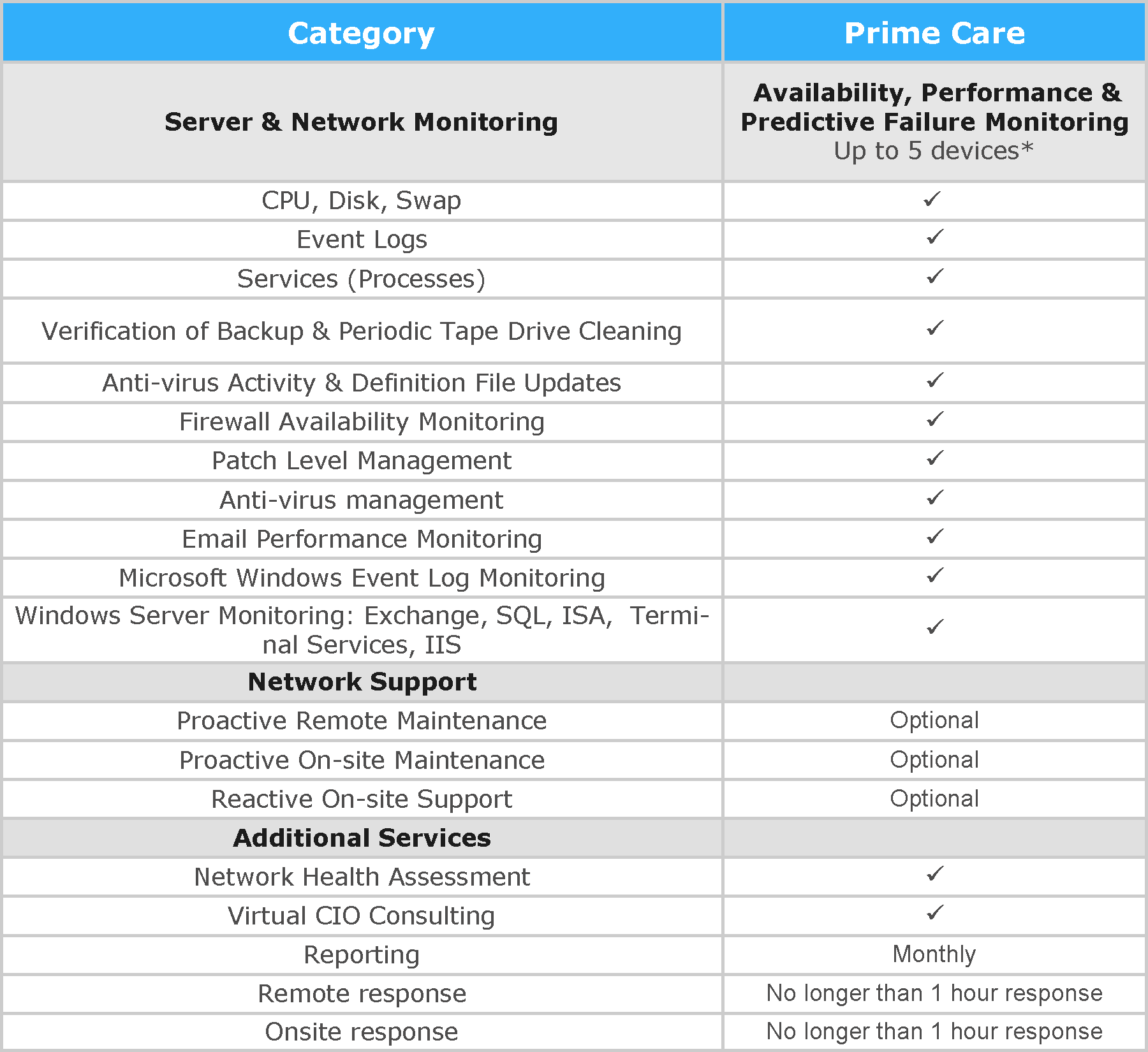 Managed Services Grid